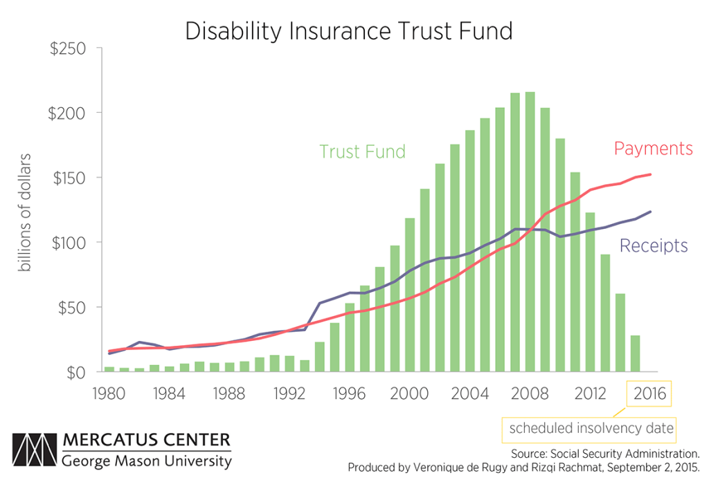 C1-disability-insurance-trust-fund-vero