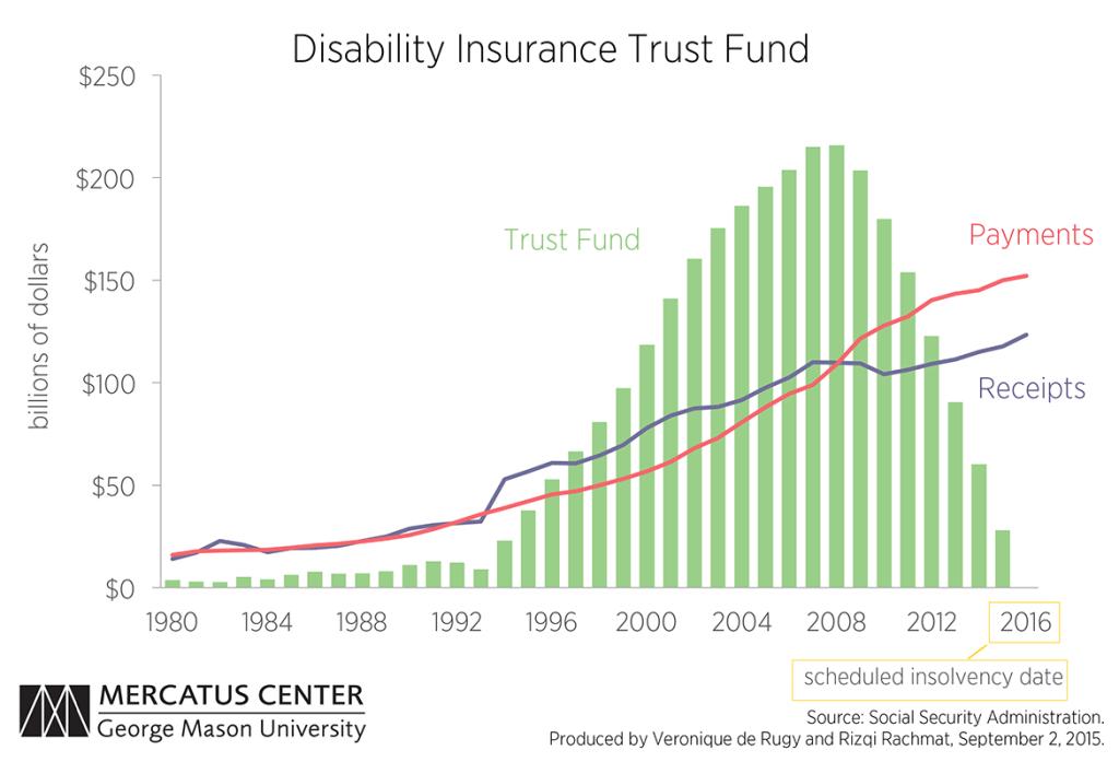 C1-disability-insurance-trust-fund-vero