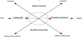 Conservative vs Libertarian vs Progressive Debate The Future Of California
